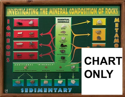 Hubbard Scientific 2535 Investigating the Minerals Compositionosition Rocks Chart