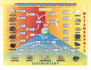 Hubbard Scientific 2543 What Rock Is It? Chart
